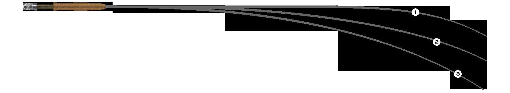Fliegenfischerschule Fliegenruten Aktion Full-Flex Parabolisch Semi Parabolisch
